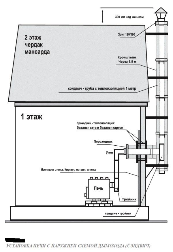 Как установить дымоход в доме схема