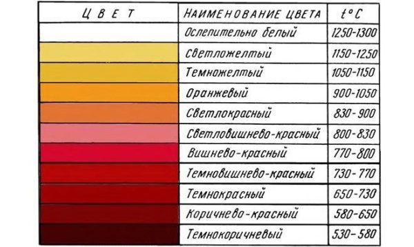 Схема определения температуры накала стали