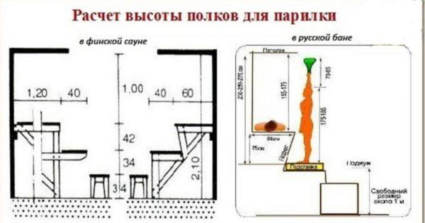 Схема расчёта высоты полока