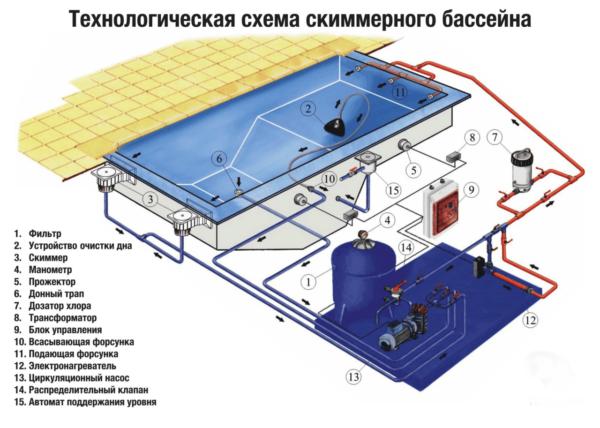 Схема скиммерного бассейна