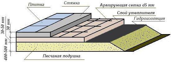 Схема слоев стяжки