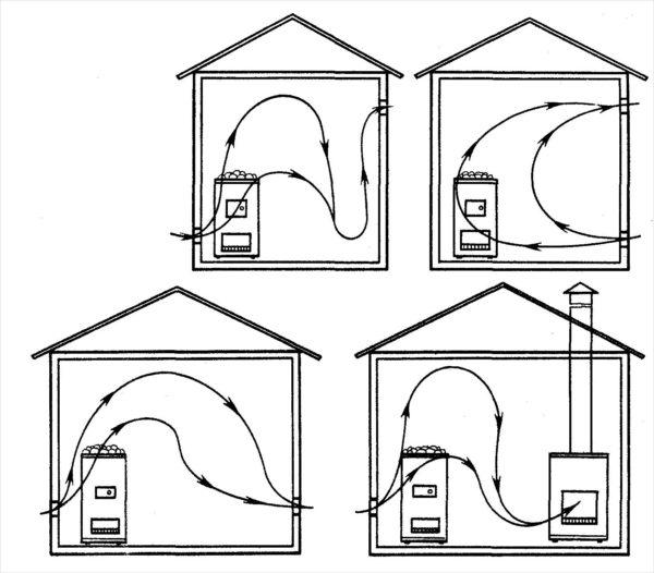 Схемы вентиляции в парилке