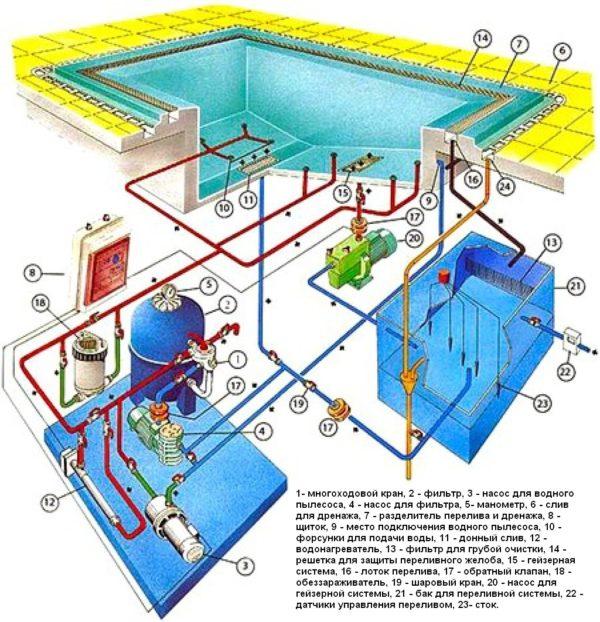 Система переливного бассейна
