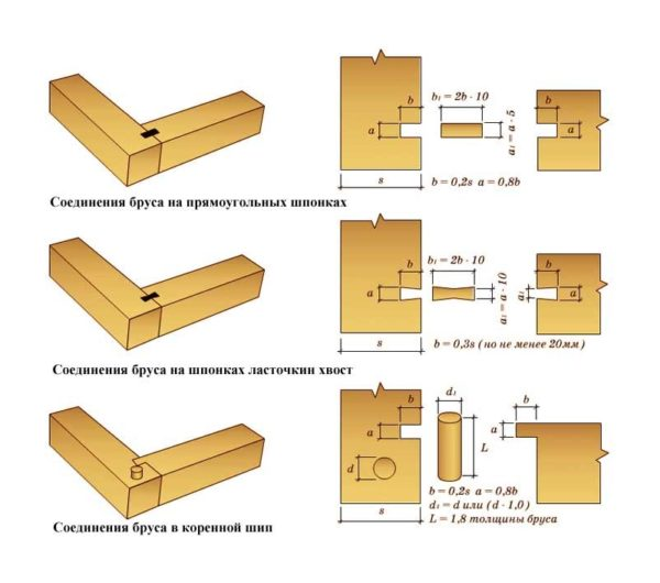 Способы соединения коробки