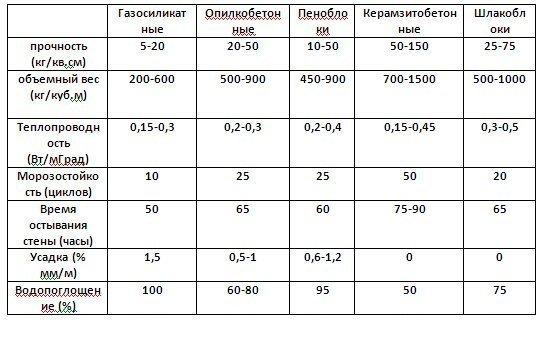 Сравненительные характеристики блоков из легких бетонов