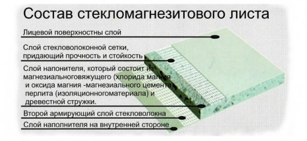 Стекломагнезитовый лист(СМЛ)