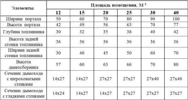 Таблица расчета размеров дачной печи