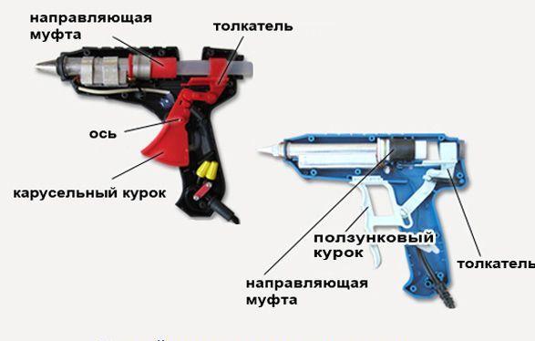 Клеевой пистолет изнутри