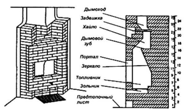 Схема устаройства печи-камина