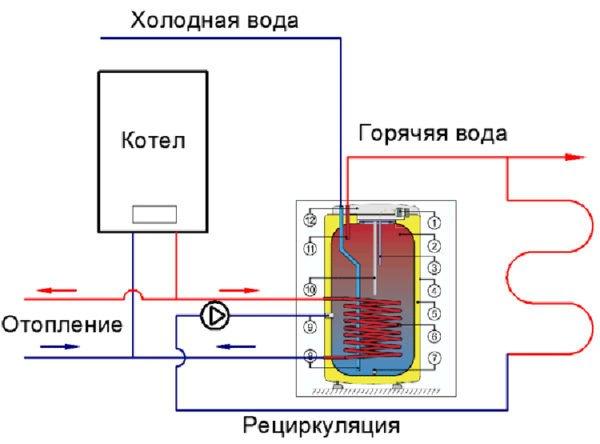 Подключение бойлера косвенного нагрева в систему с рециркуляцией