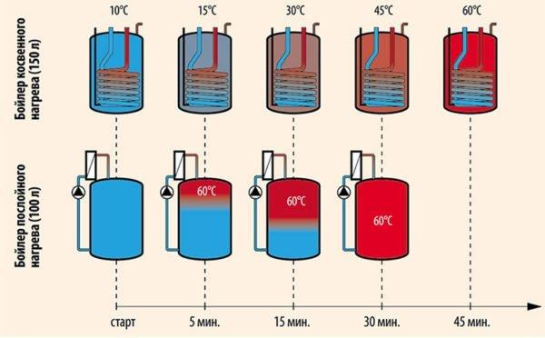 Эффективность работы бойлера косвенного нагрева