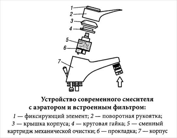 Схема крана с дисковым картриджем