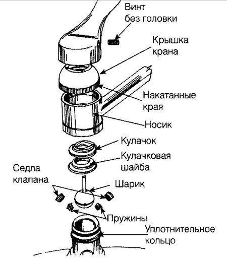 Схема крана с шаровым механизмом