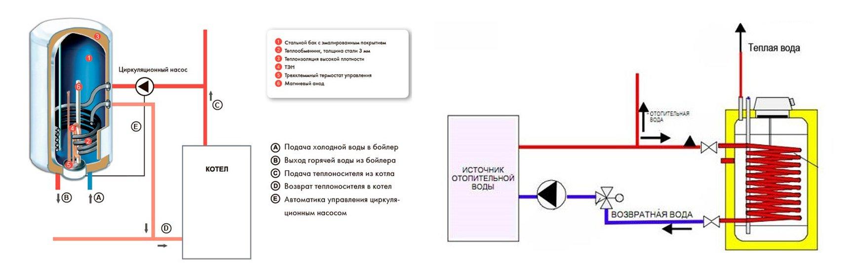 Схема работы котла косвенного нагрева