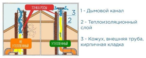 Конструкция утеплённого дымохода