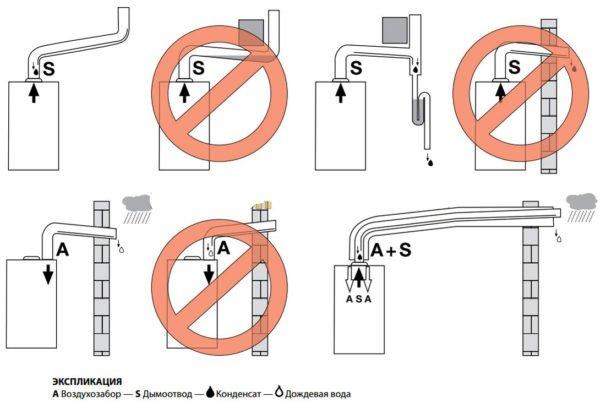 Ошибки при монтаже коаксиального дымохода
