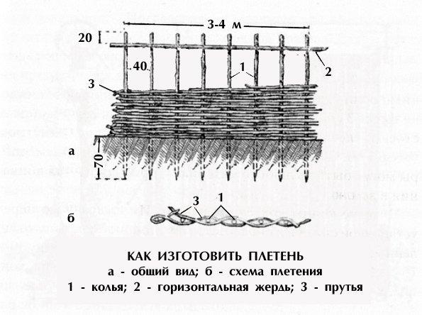 Схема плетёного забора