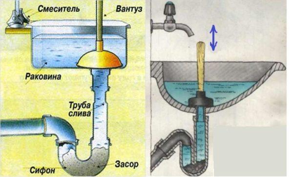 Схема прочистки засорившейся раковины вантузом