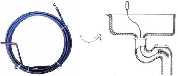 Схема прочистки раковины сантехническим тросом