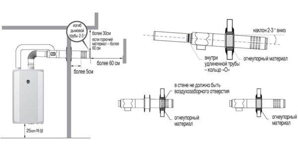 Схема вывода коаксиального дымохода настенного котла