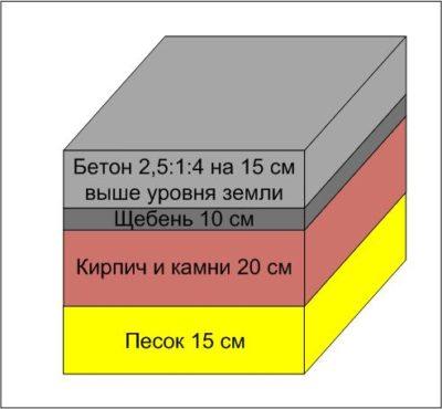 Фундамент в разрезе