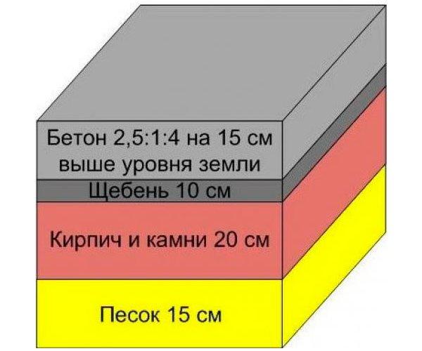Фундамент для печки в разрезе