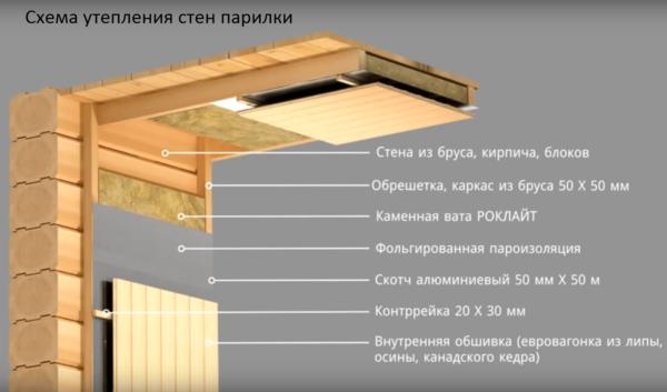 Последовательность укладки материалов при утеплении стен бани