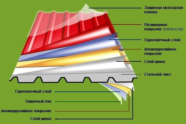 Защитные покрытия металлопрофильного листа
