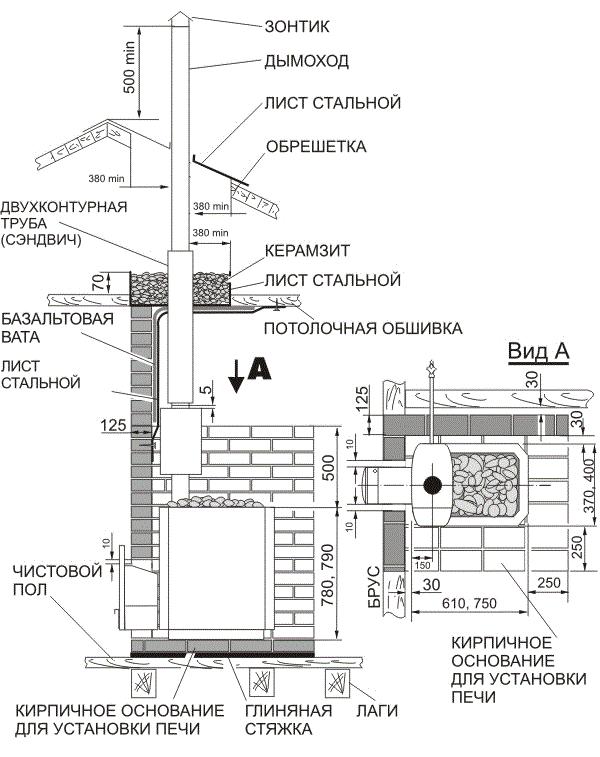 Конструкция печки из кирпича