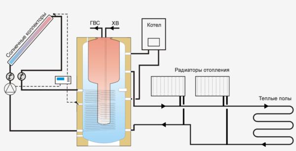 Схема одноконтурной системы циркуляции