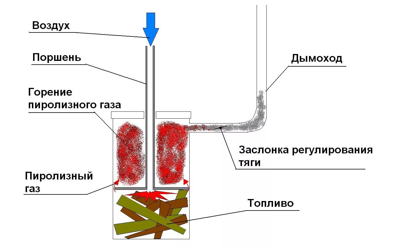 Печь на пиролизном газе своими руками