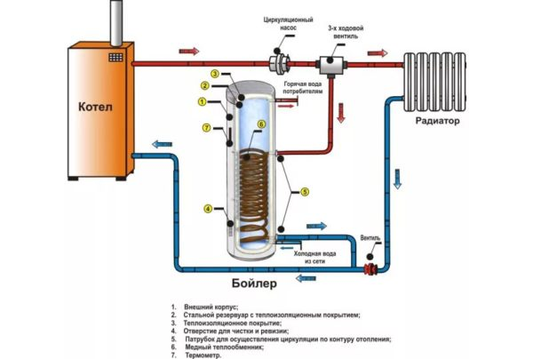 Схема работы бойлера косвенного нагрева