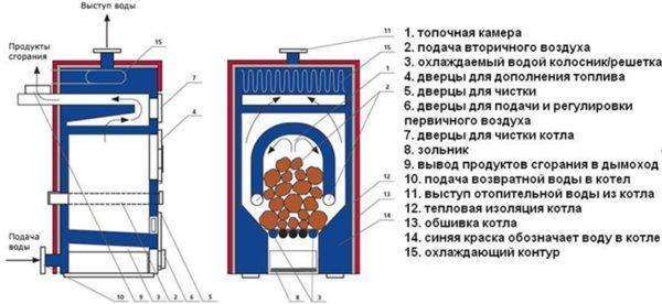 Схема устройства пиролизной печи