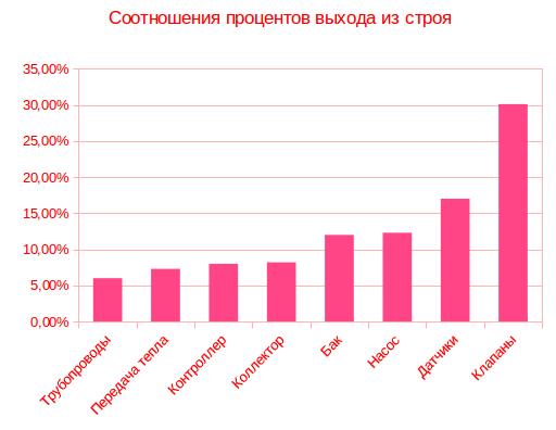 Статистика поломок коллекторов