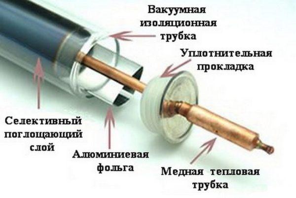 Устройство трубки вакуумного коллектора