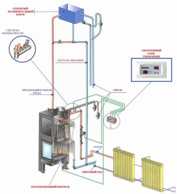 Схема отопления с буржуйкой