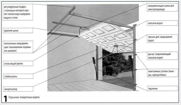 Схема устройства подъёмно-поворотных ворот