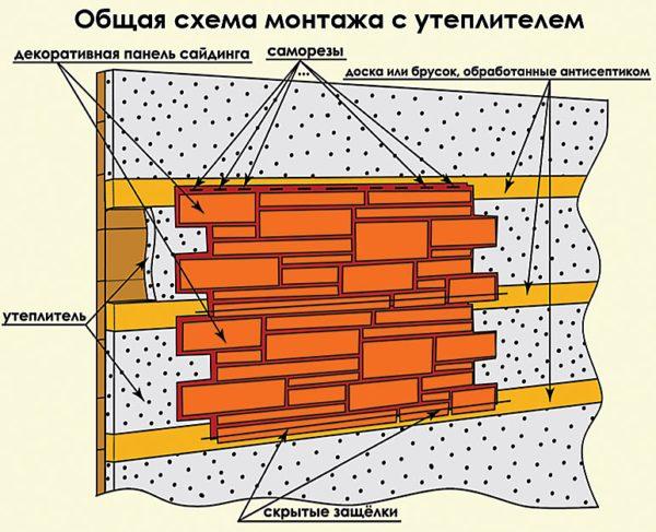 Общая схема монтажа цокольных панелей по утеплителю