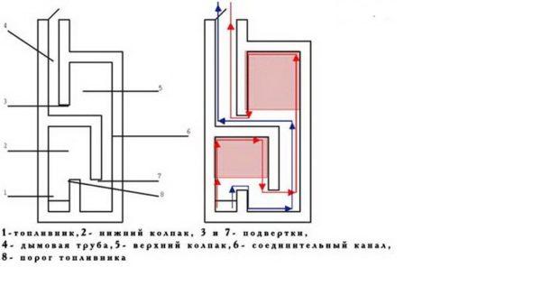 Модель двухколпаковой печи