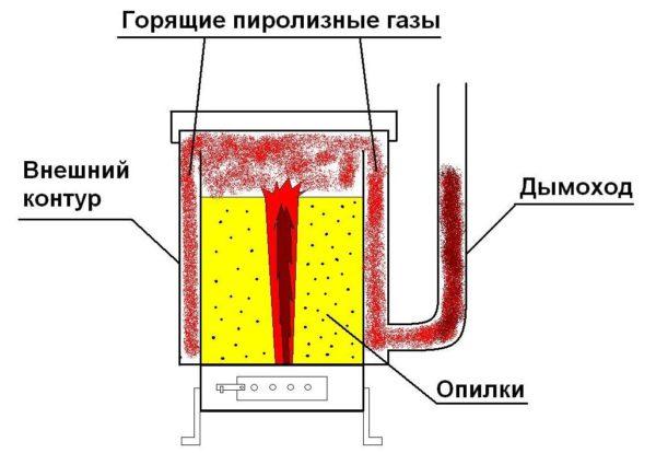 Схема работы конструкции