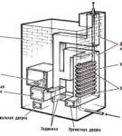 Схема строения металлической буржуйки
