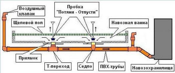 Самосплавная система навозоудаления