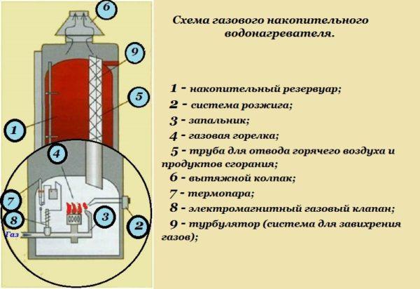 Схема газового бойлера