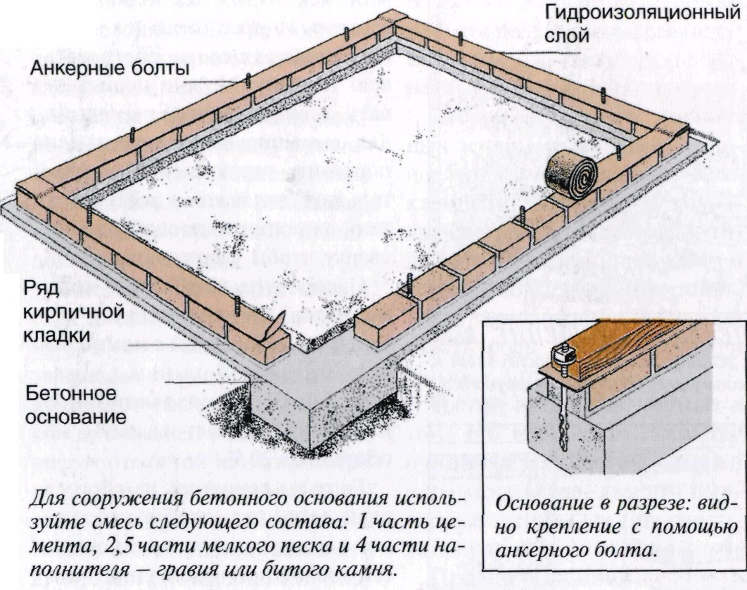 Фундамент для теплицы из пеноблоков своими руками 28