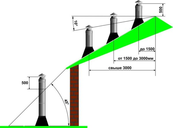 Схема расположения дымохода над уровнем кровли