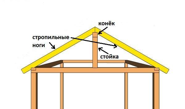 Схема сборки фронтонов крыши