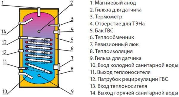 Схема утепления бойлера