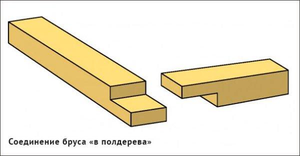 Схема соединения брусьев «в полдерева»