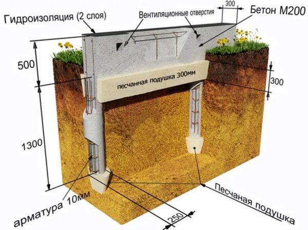Схема столбчатого фундамента для теплицы