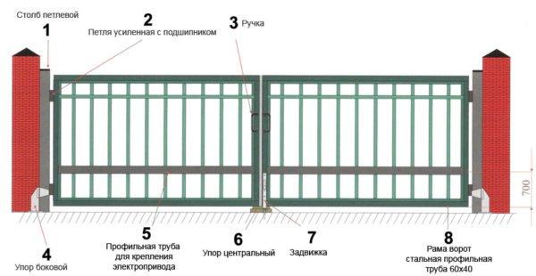 Ворота распашные с приводом
